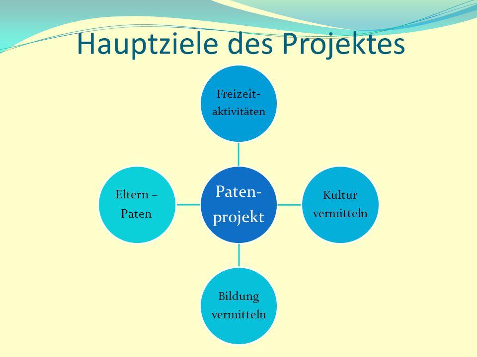 Hauptziele des Projektes Paten- projekt Freizeit- aktivitäten Kultur vermitteln Bildung vermitteln Eltern – Paten