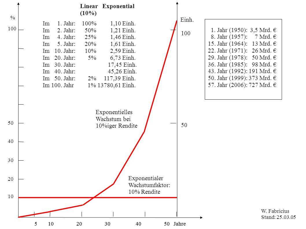 5 10 20 30 40 50 Jahre % 100 50 10 20 30 40 Linear Exponential (10%) Exponentialer Wachstumfaktor: 10% Rendite Exponentielles Wachstum bei 10%iger Ren