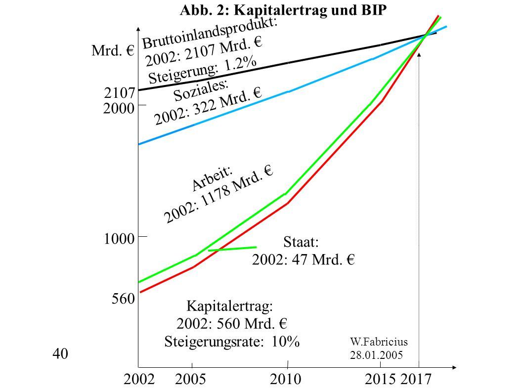 40 Mrd. € 2002 2005 2010 2015 2017 2000 1000 Bruttoinlandsprodukt: 2002: 2107 Mrd. € Steigerung: 1.2% W.Fabricius 28.01.2005 560 2107 Staat: 2002: 47