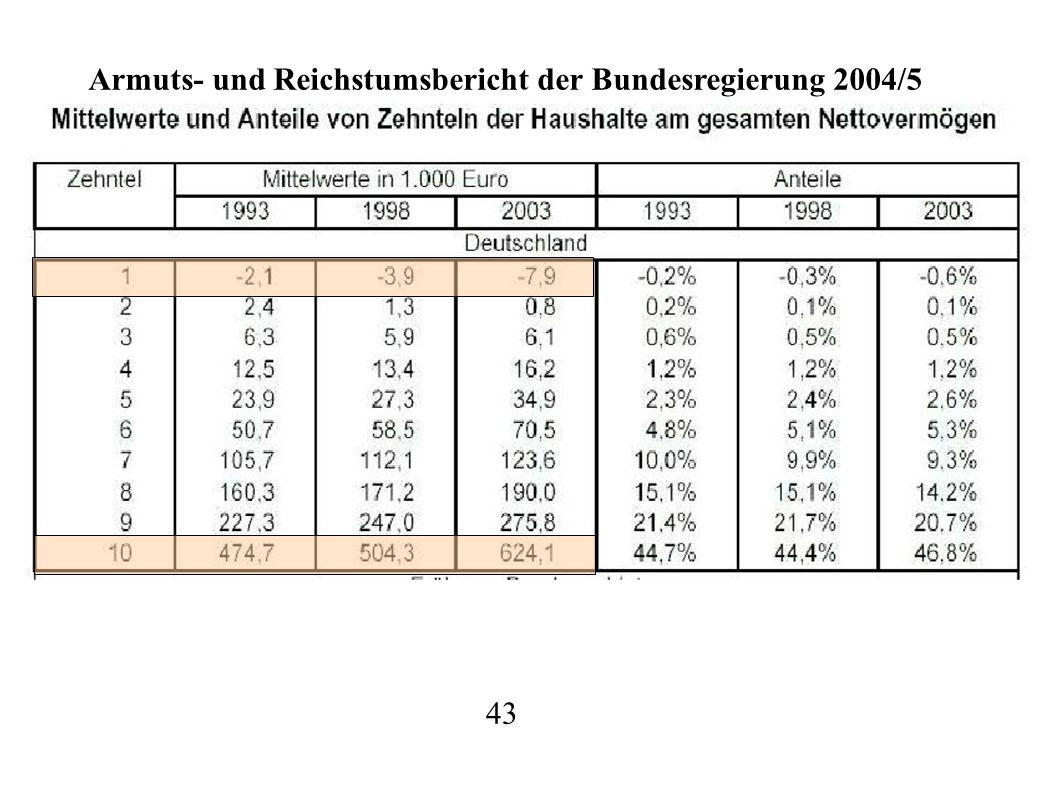 43 Armuts- und Reichstumsbericht der Bundesregierung 2004/5