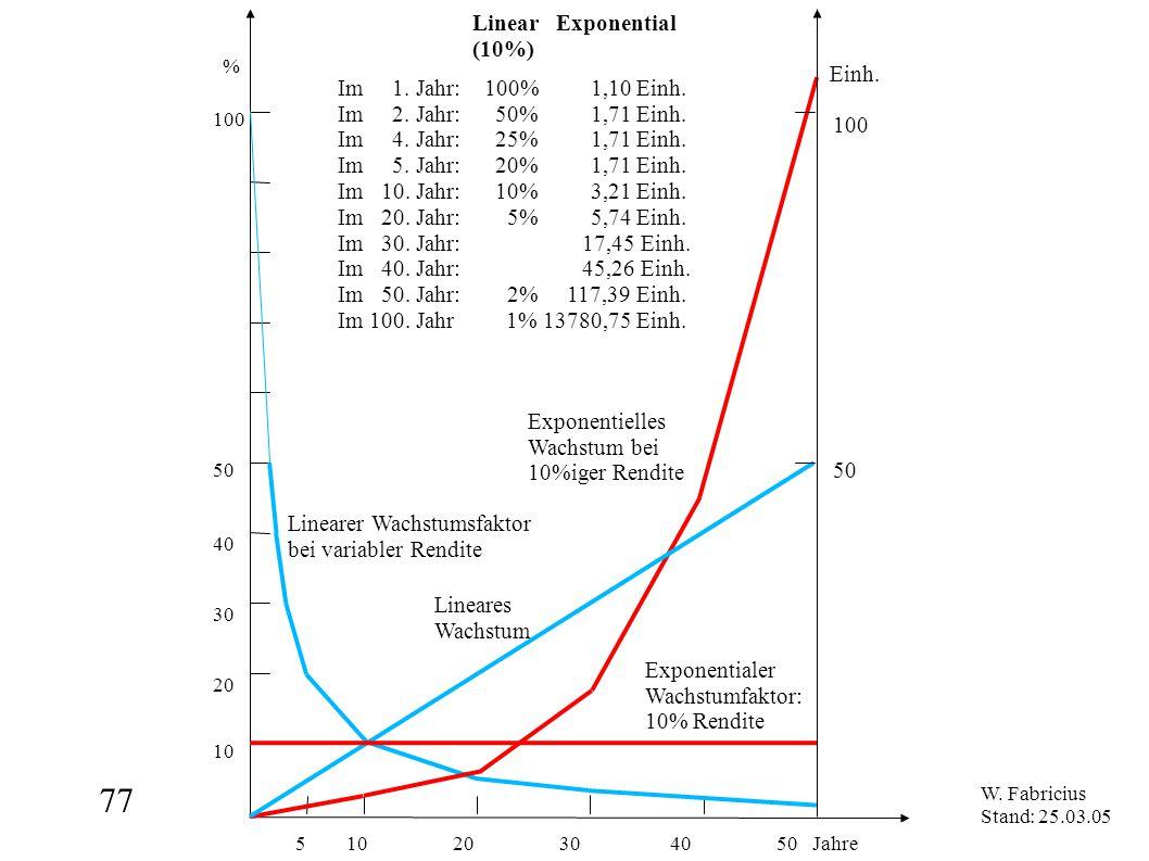 77 5 10 20 30 40 50 Jahre % 100 50 10 20 30 40 Linear Exponential (10%) Exponentialer Wachstumfaktor: 10% Rendite Linearer Wachstumsfaktor bei variabl