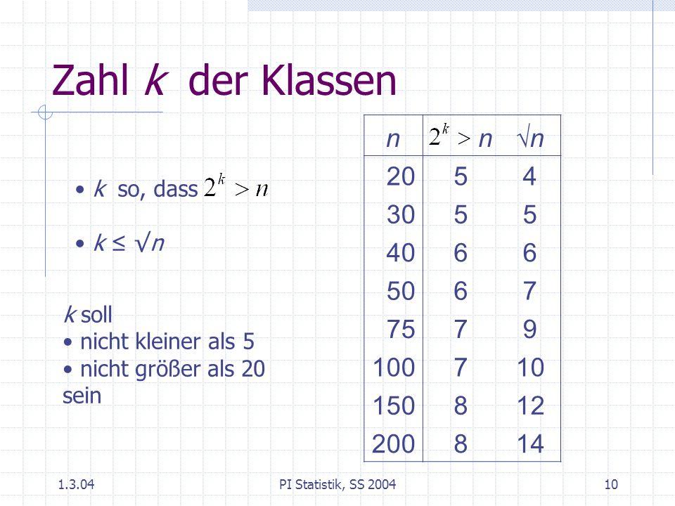 1.3.04PI Statistik, SS 200410 Zahl k der Klassen nn√n 2054 3055 4066 5067 7579 100710 150812 200814 k so, dass k ≤ √n k soll nicht kleiner als 5 nicht größer als 20 sein