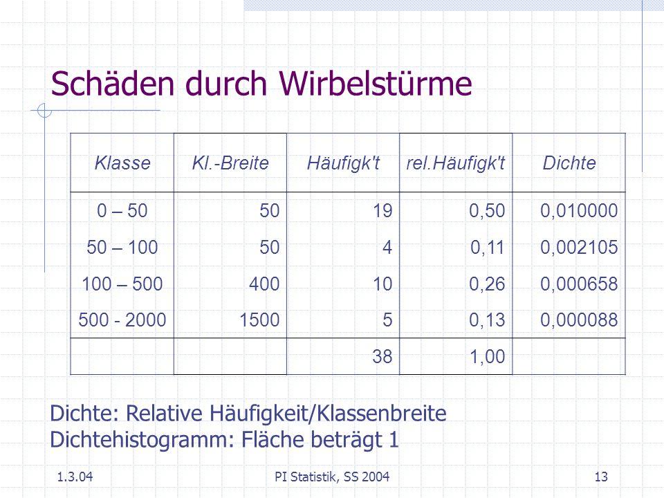 1.3.04PI Statistik, SS 200413 Schäden durch Wirbelstürme KlasseKl.-BreiteHäufigk trel.Häufigk tDichte 0 – 5050190,500,010000 50 – 1005040,110,002105 100 – 500400100,260,000658 500 - 2000150050,130,000088 381,00 Dichte: Relative Häufigkeit/Klassenbreite Dichtehistogramm: Fläche beträgt 1