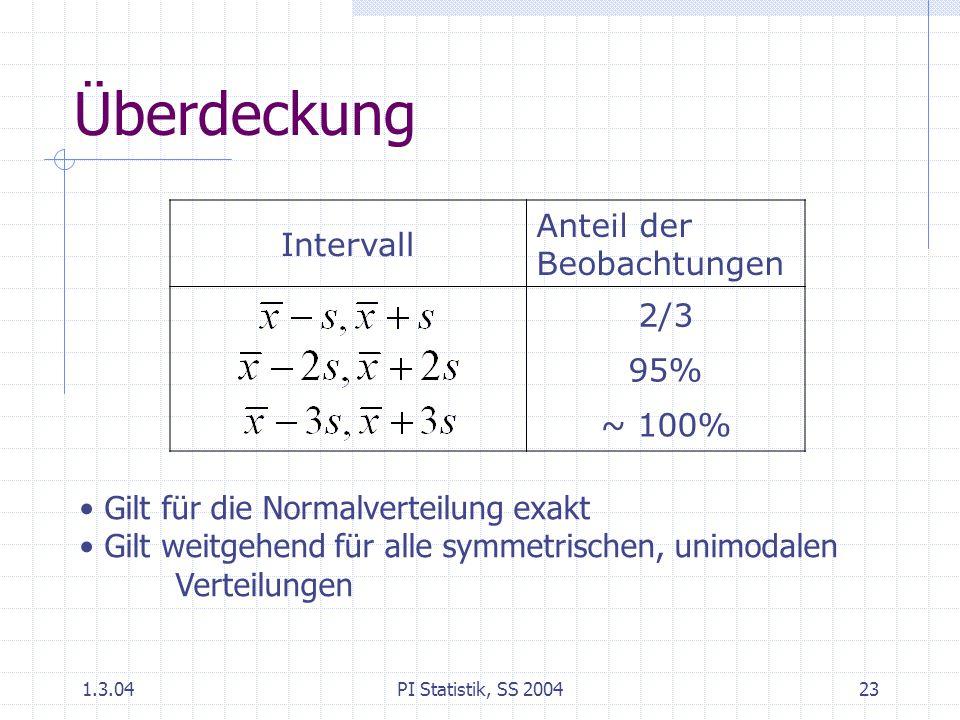 1.3.04PI Statistik, SS 200423 Überdeckung Intervall Anteil der Beobachtungen 2/3 95% ~ 100% Gilt für die Normalverteilung exakt Gilt weitgehend für alle symmetrischen, unimodalen Verteilungen