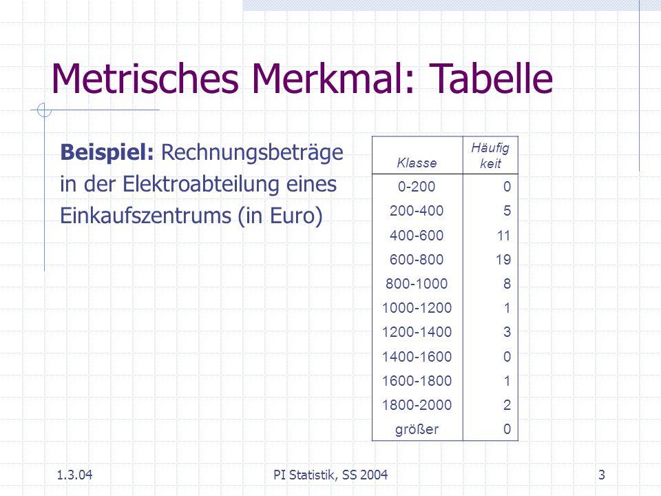 1.3.04PI Statistik, SS 20043 Klasse Häufig keit 0-2000 200-4005 400-60011 600-80019 800-10008 1000-12001 1200-14003 1400-16000 1600-18001 1800-20002 größer0 Metrisches Merkmal: Tabelle Beispiel: Rechnungsbeträge in der Elektroabteilung eines Einkaufszentrums (in Euro)