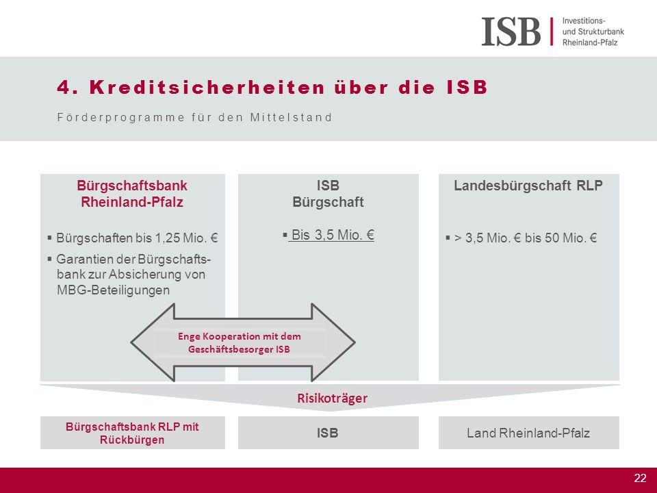 22 4. Kreditsicherheiten über die ISB Bürgschaftsbank Rheinland-Pfalz  Bürgschaften bis 1,25 Mio. €  Garantien der Bürgschafts- bank zur Absicherung