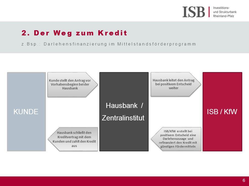 6 ISB / KfW Hausbank / Zentralinstitut KUNDE Kunde stellt den Antrag vor Vorhabensbeginn bei der Hausbank Hausbank leitet den Antrag bei positivem Ent