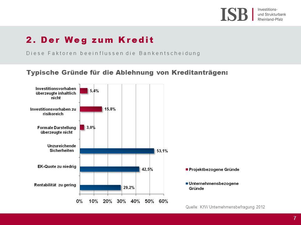 7 Diese Faktoren beeinflussen die Bankentscheidung Typische Gründe für die Ablehnung von Kreditanträgen: Quelle: KfW Unternehmensbefragung 2012 2. Der