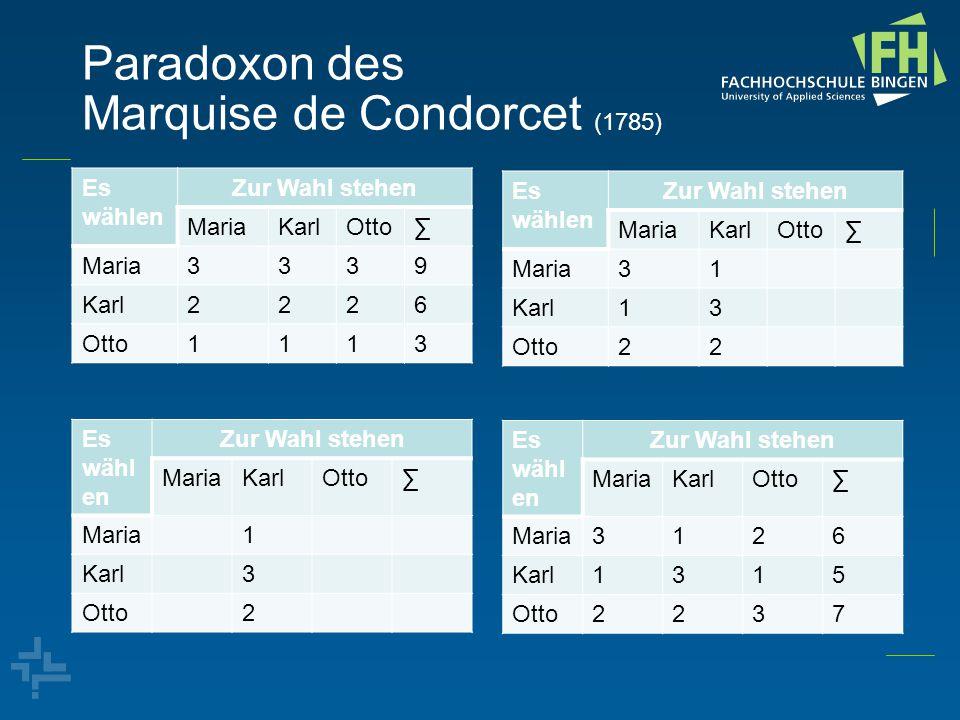 Paradoxon des Marquise de Condorcet (1785) Es wählen Zur Wahl stehen MariaKarlOtto∑ Maria3339 Karl2226 Otto1113 Es wähl en Zur Wahl stehen MariaKarlOt
