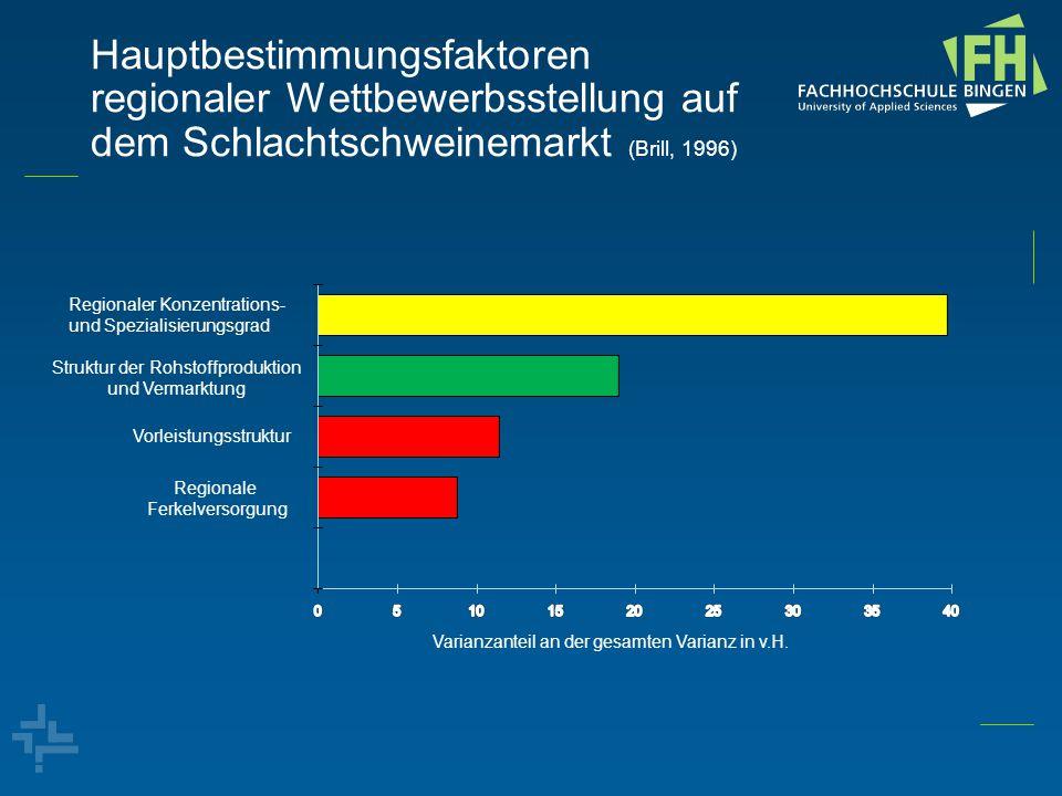 Hauptbestimmungsfaktoren regionaler Wettbewerbsstellung auf dem Schlachtschweinemarkt (Brill, 1996) Regionaler Konzentrations- und Spezialisierungsgra