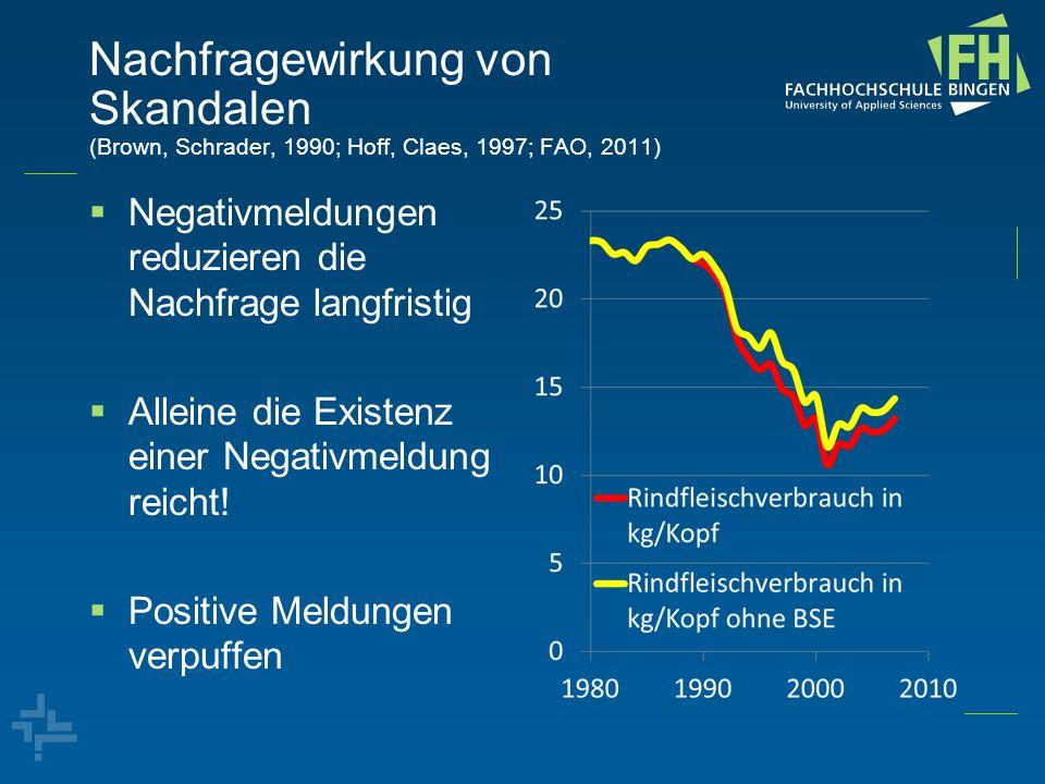 Nachfragewirkung von Skandalen (Brown, Schrader, 1990; Hoff, Claes, 1997; FAO, 2011)  Negativmeldungen reduzieren die Nachfrage langfristig  Alleine die Existenz einer Negativmeldung reicht.