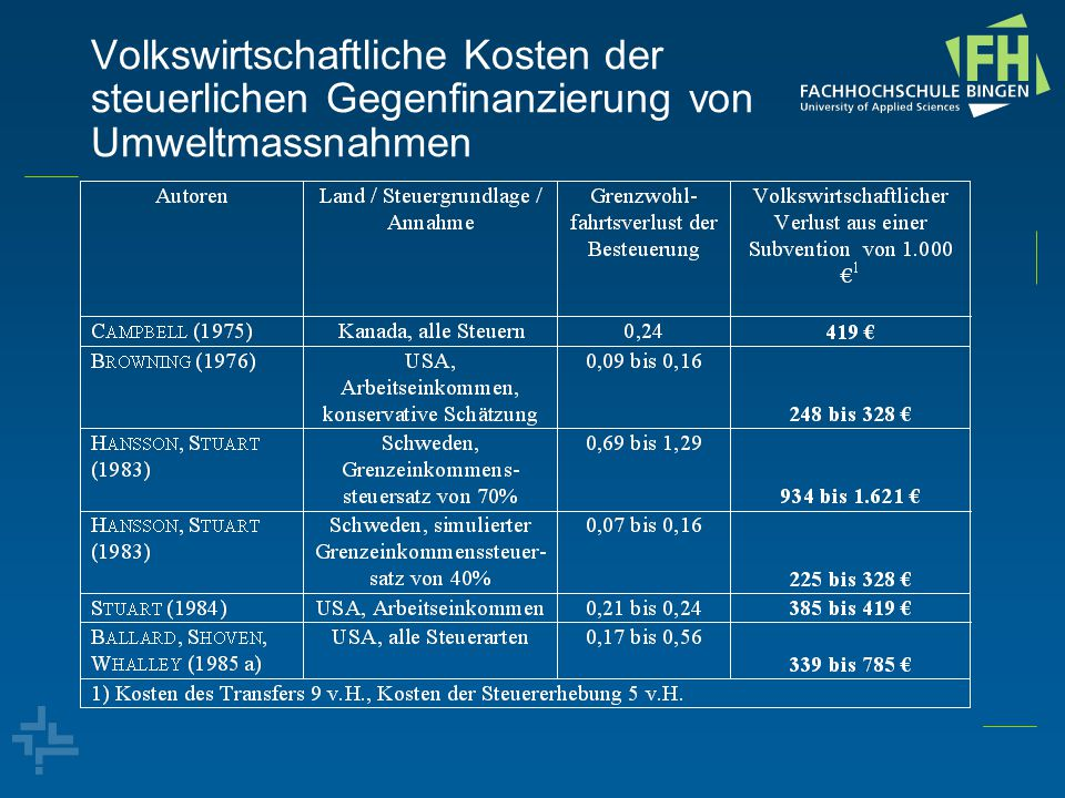 Volkswirtschaftliche Kosten der steuerlichen Gegenfinanzierung von Umweltmassnahmen