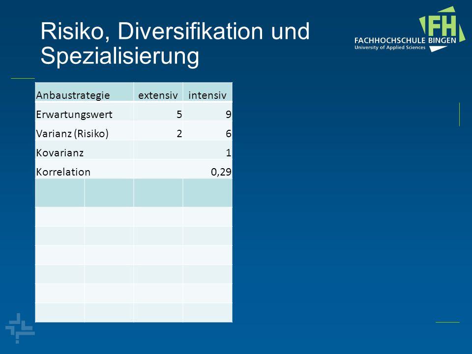 Risiko, Diversifikation und Spezialisierung Anbaustrategieextensivintensiv Erwartungswert59 Varianz (Risiko)26 Kovarianz1 Korrelation0,29