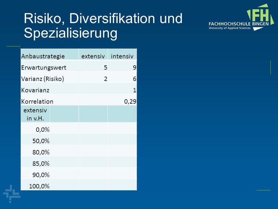 Risiko, Diversifikation und Spezialisierung Anbaustrategieextensivintensiv Erwartungswert59 Varianz (Risiko)26 Kovarianz1 Korrelation0,29 extensiv in