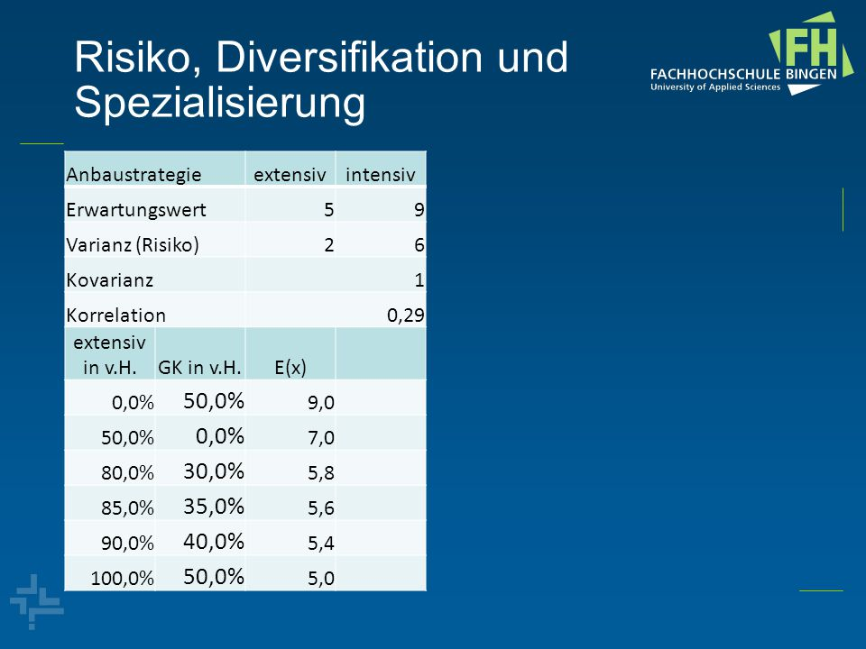 Risiko, Diversifikation und Spezialisierung Anbaustrategieextensivintensiv Erwartungswert59 Varianz (Risiko)26 Kovarianz1 Korrelation0,29 extensiv in v.H.GK in v.H.E(x) 0,0% 50,0% 9,0 50,0% 0,0% 7,0 80,0% 30,0% 5,8 85,0% 35,0% 5,6 90,0% 40,0% 5,4 100,0% 50,0% 5,0