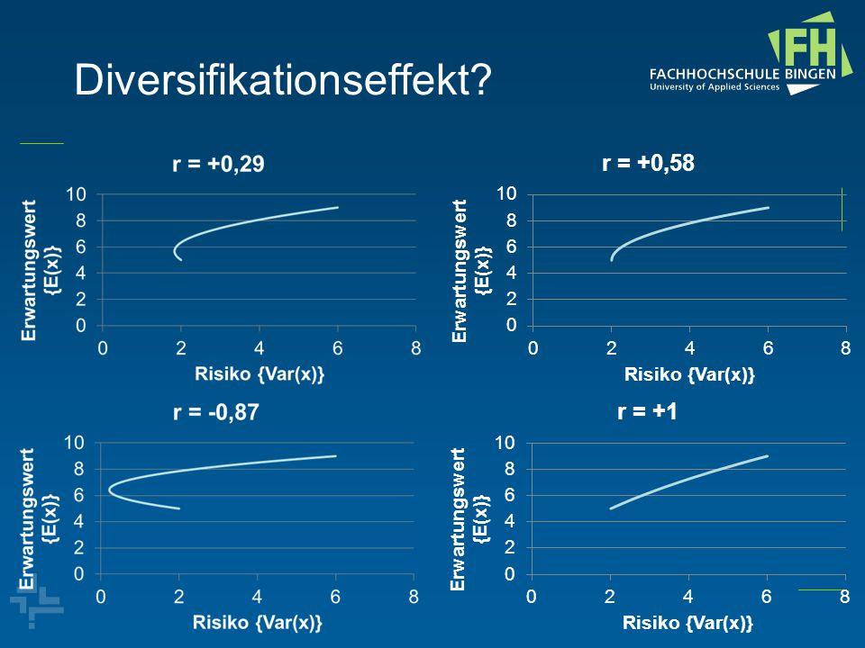 Optimale Risikonutzenentscheidung des Unternehmens (Markowitz, 1952) Risiko Erwartungswert Spezialisierung