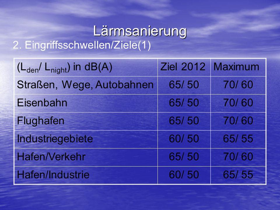 Lärmsanierung 2. Eingriffsschwellen/Ziele(1) (L den / L night ) in dB(A)Ziel 2012Maximum Straßen, Wege, Autobahnen65/ 5070/ 60 Eisenbahn65/ 5070/ 60 F