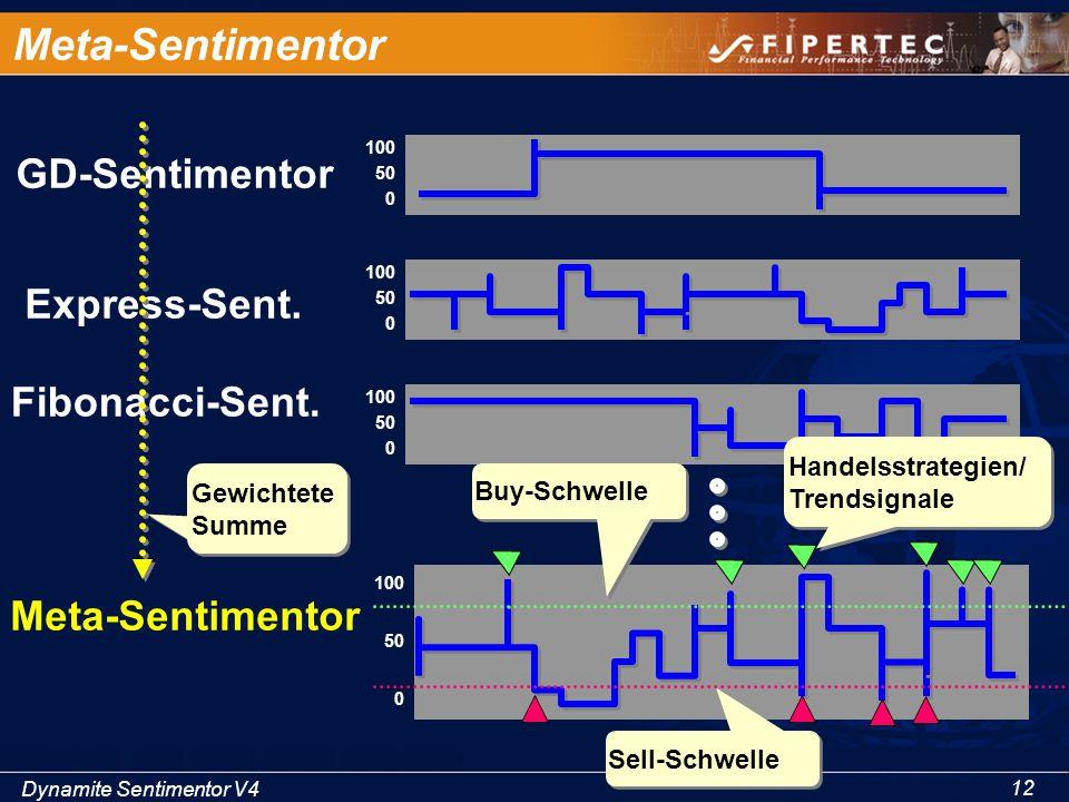 Dynamite Sentimentor V4 12 100 50 0 Meta-Sentimentor 100 50 0 GD-Sentimentor 100 50 0 Fibonacci-Sent. 100 50 0 Express-Sent. Meta-Sentimentor Gewichte