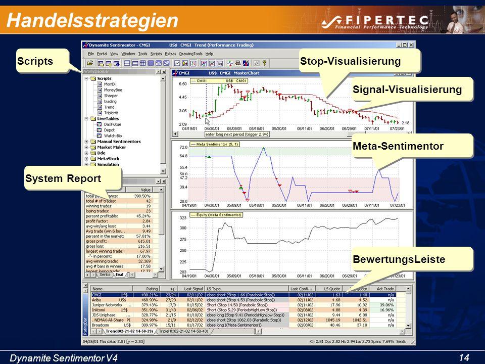 Dynamite Sentimentor V4 14 Handelsstrategien Scripts BewertungsLeiste Stop-Visualisierung Signal-Visualisierung Meta-Sentimentor System Report