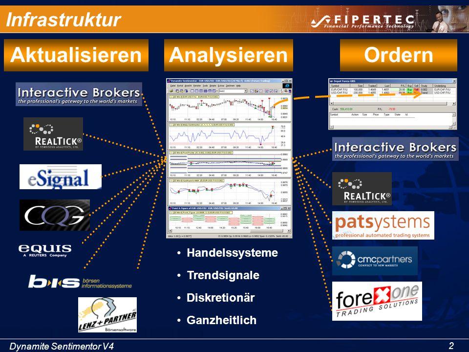 Dynamite Sentimentor V4 2 Infrastruktur AktualisierenAnalysierenOrdern Handelssysteme Trendsignale Diskretionär Ganzheitlich