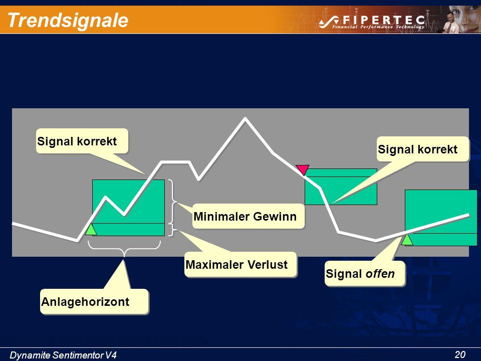 Dynamite Sentimentor V4 20 Signal offen Trendsignale Signal korrekt Anlagehorizont Minimaler Gewinn Maximaler Verlust Signal korrekt