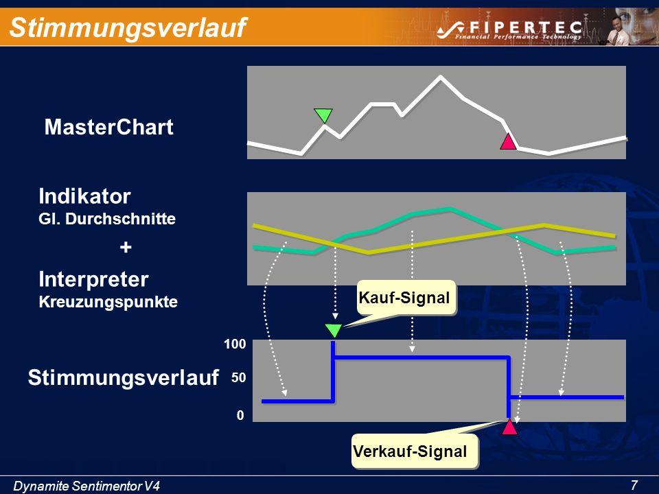 Dynamite Sentimentor V4 7 Stimmungsverlauf MasterChart Indikator Gl. Durchschnitte + Interpreter Kreuzungspunkte Stimmungsverlauf 100 50 0 Kauf-Signal