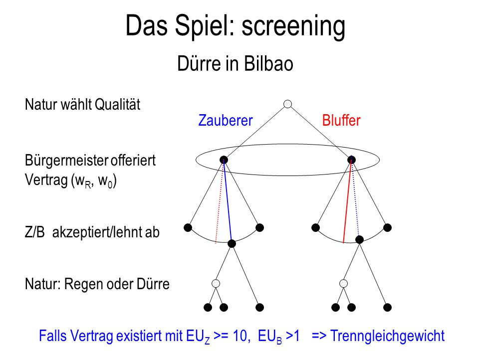 Das Spiel: screening Dürre in Bilbao ZaubererBluffer Natur wählt Qualität Bürgermeister offeriert Vertrag (w R, w 0 ) Z/B akzeptiert/lehnt ab Falls Ve