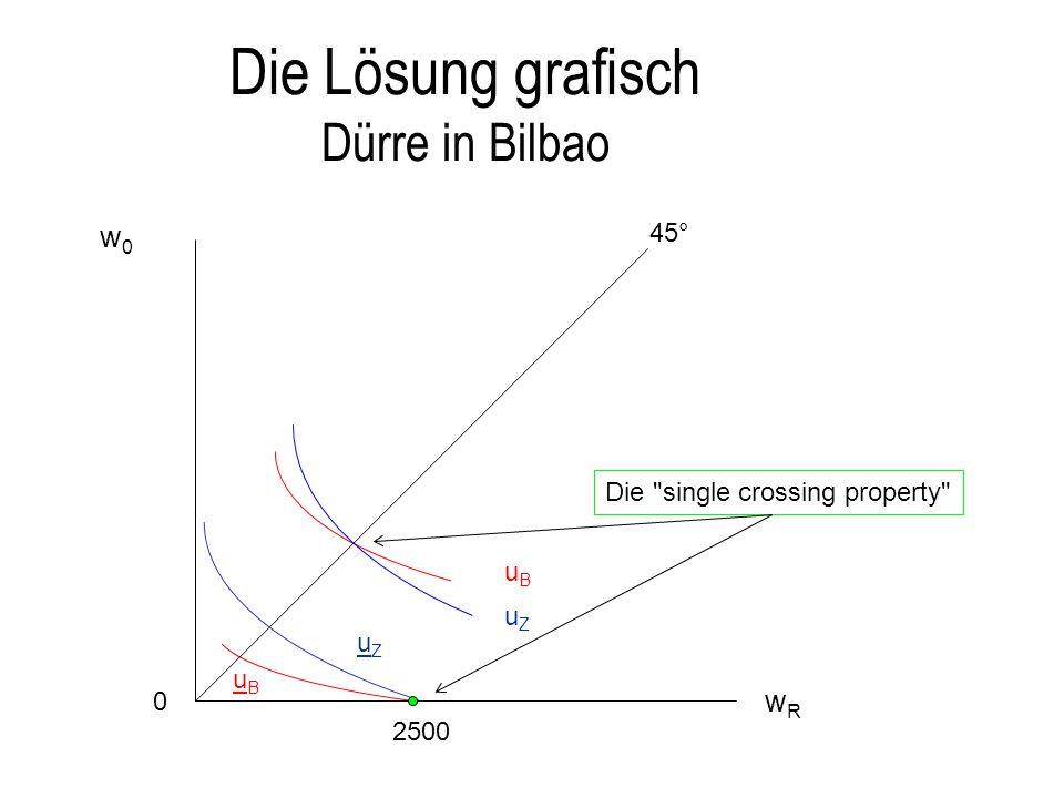 Die Lösung grafisch Dürre in Bilbao 0 45° w0w0 uZuZ uBuB uZuZ uBuB wRwR 2500 Die