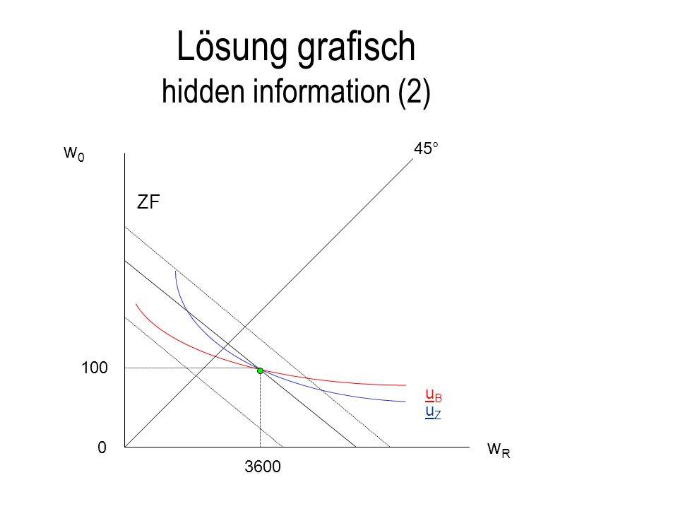 Lösung grafisch hidden information (2) 0 45° uZuZ uBuB ZF w0w0 wRwR 3600 100