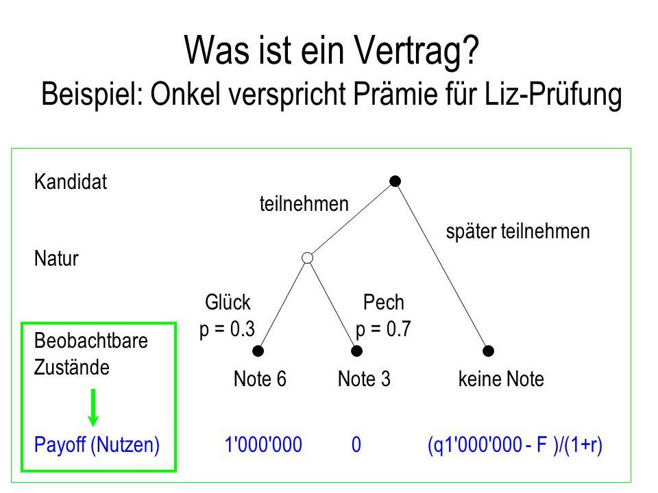 Was ist ein Vertrag? Beispiel: Onkel verspricht Prämie für Liz-Prüfung teilnehmen Glück p = 0.3 später teilnehmen (q1'000'000 - F )/(1+r)1'000'0000 Ka