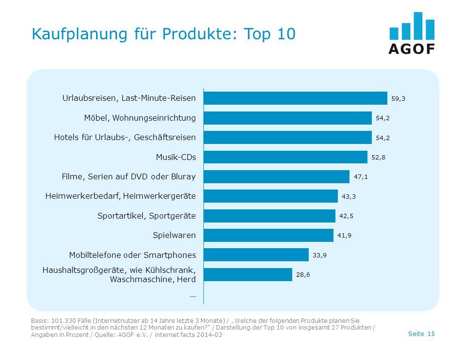 """Seite 15 Kaufplanung für Produkte: Top 10 Basis: 101.330 Fälle (Internetnutzer ab 14 Jahre letzte 3 Monate) / """"Welche der folgenden Produkte planen Si"""