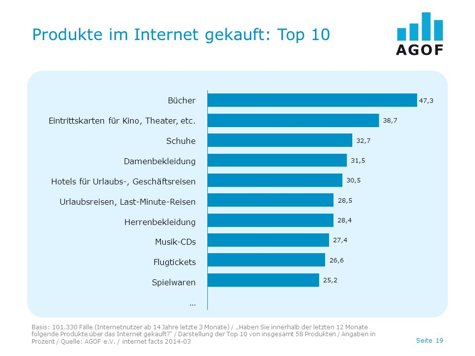"""Seite 19 Produkte im Internet gekauft: Top 10 Basis: 101.330 Fälle (Internetnutzer ab 14 Jahre letzte 3 Monate) / """"Haben Sie innerhalb der letzten 12"""
