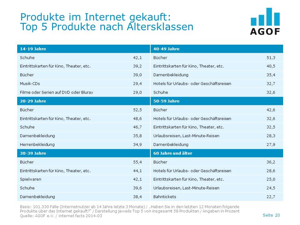 """Seite 20 Produkte im Internet gekauft: Top 5 Produkte nach Altersklassen Basis: 101.330 Fälle (Internetnutzer ab 14 Jahre letzte 3 Monate) / """"Haben Si"""