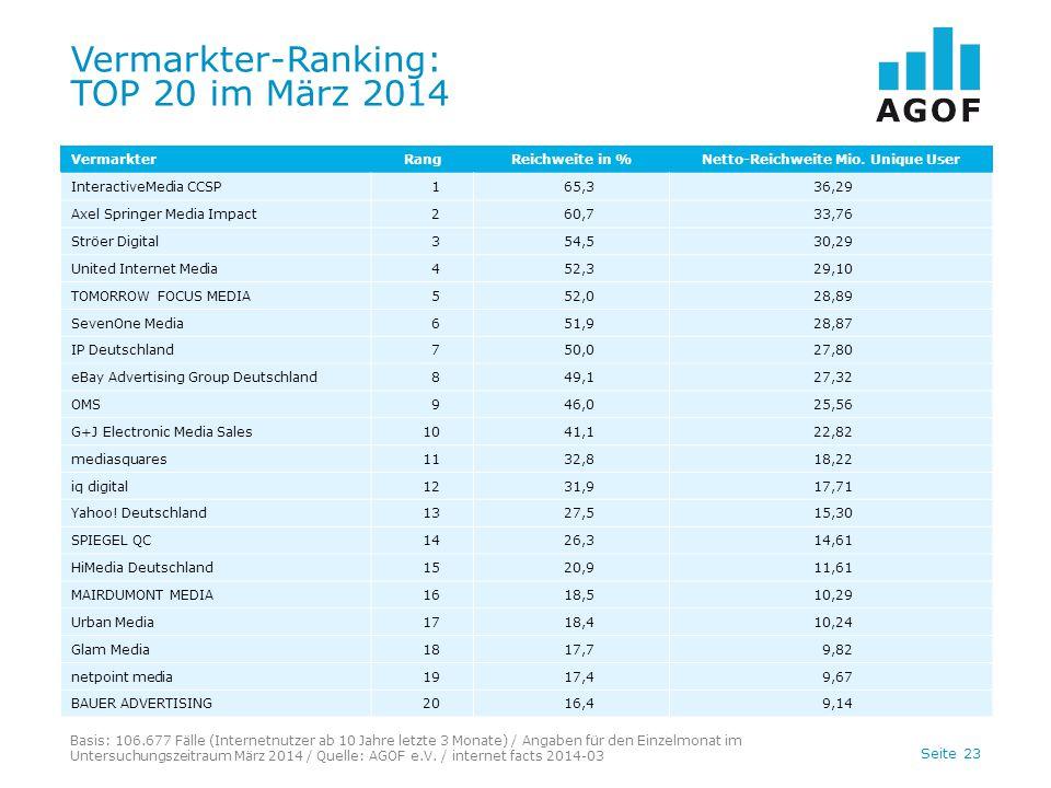 Seite 23 Vermarkter-Ranking: TOP 20 im März 2014 Basis: 106.677 Fälle (Internetnutzer ab 10 Jahre letzte 3 Monate) / Angaben für den Einzelmonat im Untersuchungszeitraum März 2014 / Quelle: AGOF e.V.