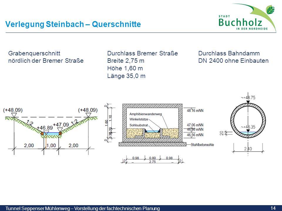 14 Tunnel Seppenser Mühlenweg – Vorstellung der fachtechnischen Planung Verlegung Steinbach – Querschnitte Grabenquerschnitt nördlich der Bremer Straß