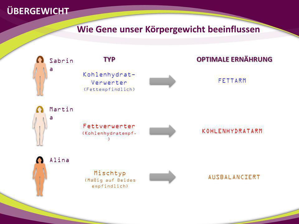 ÜBERGEWICHT Wie Gene unser Körpergewicht beeinflussen Sabrin a Martin a Alina Kohlenhydrat- Verwerter (Fettempfindlich) Fettverwerter (Kohlenhydratemp