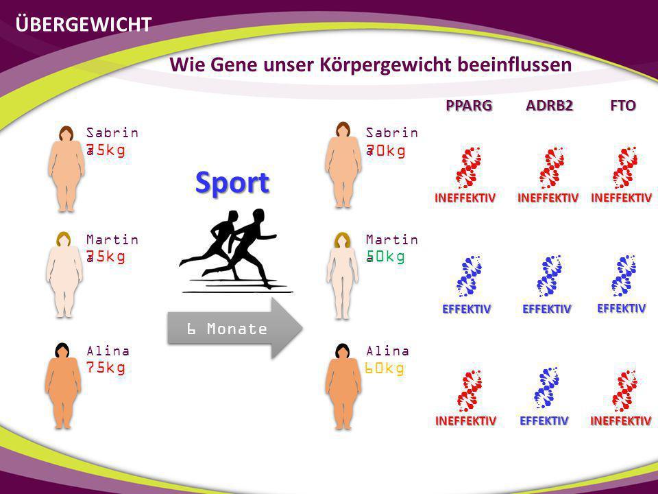 ÜBERGEWICHT Wie Gene unser Körpergewicht beeinflussen 6 Monate Sabrin a Martin a Alina Sabrin a Martin a Alina 70kg 50kg 60kg 75kg Sport PPARG ADRB2 I