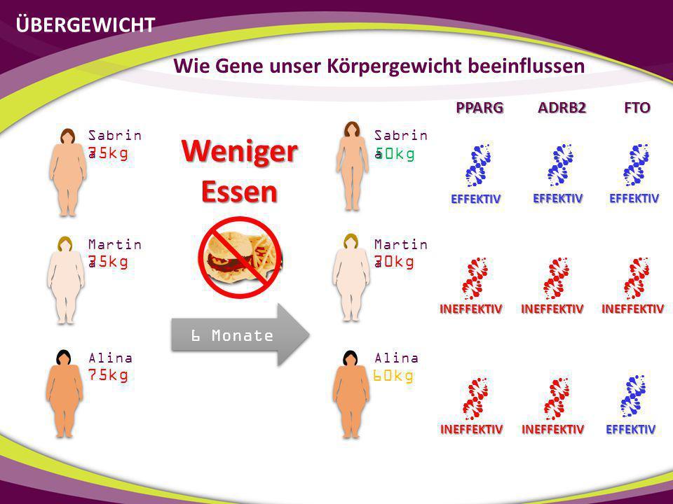ÜBERGEWICHT Wie Gene unser Körpergewicht beeinflussen 6 Monate Sabrin a Martin a Alina Sabrin a Martin a Alina 50kg 70kg 60kg 75kg Weniger Essen PPARG
