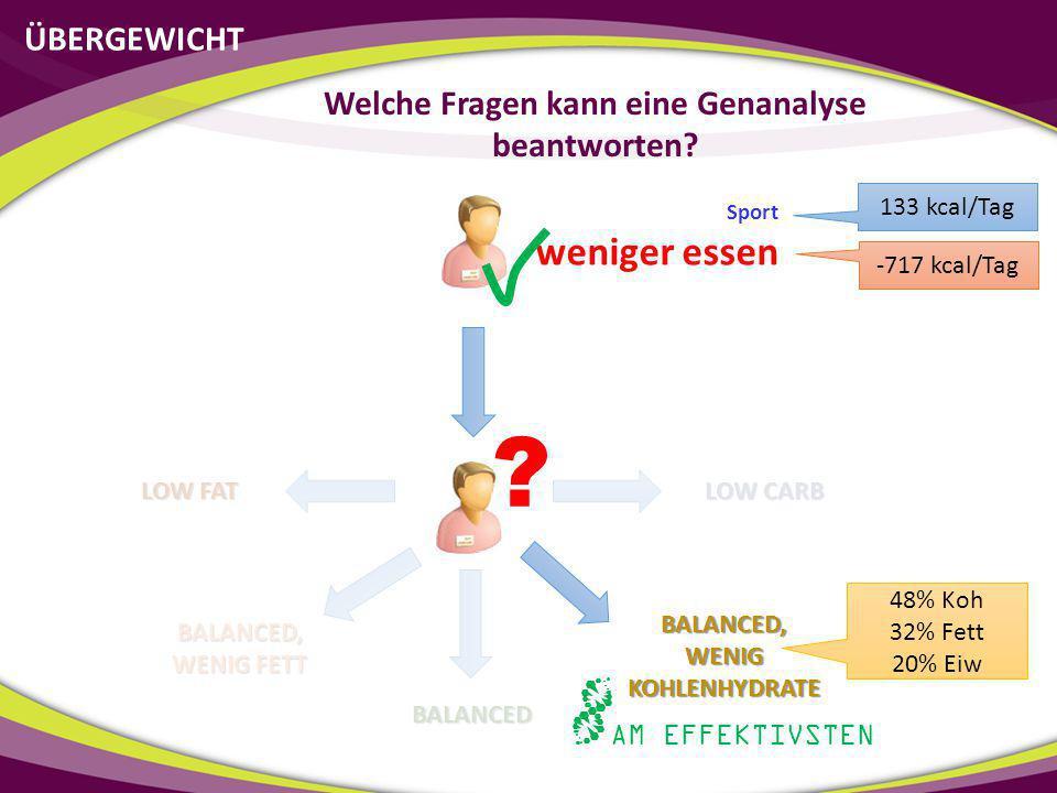 ÜBERGEWICHT Welche Fragen kann eine Genanalyse beantworten? Sport weniger essen 133 kcal/Tag -717 kcal/Tag LOW FAT LOW CARB BALANCED, WENIG FETT BALAN