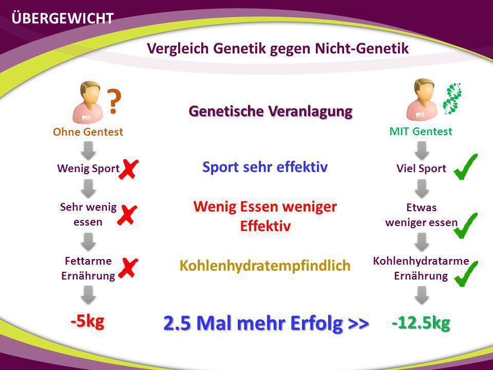 ÜBERGEWICHT Vergleich Genetik gegen Nicht-Genetik Sport sehr effektiv Wenig Essen weniger Effektiv Kohlenhydratempfindlich Genetische Veranlagung Weni