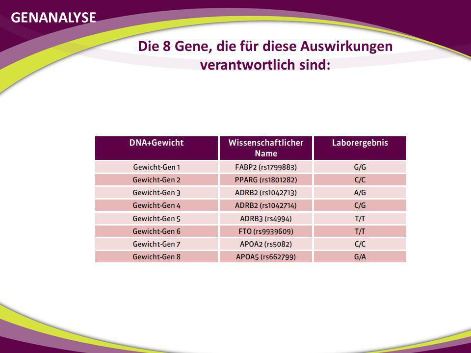 GENANALYSE Die 8 Gene, die für diese Auswirkungen verantwortlich sind: