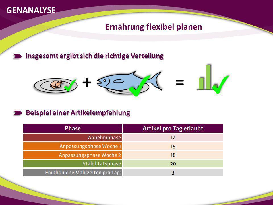 GENANALYSE Ernährung flexibel planen Insgesamt ergibt sich die richtige Verteilung Beispiel einer Artikelempfehlung