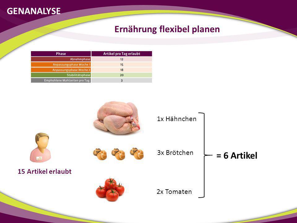 GENANALYSE Ernährung flexibel planen 15 Artikel erlaubt 1x Hähnchen 3x Brötchen 2x Tomaten = 6 Artikel