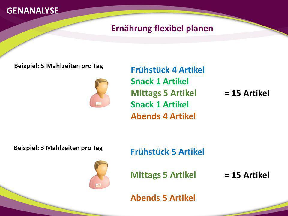 GENANALYSE Ernährung flexibel planen Beispiel: 5 Mahlzeiten pro Tag Frühstück 4 Artikel Snack 1 Artikel Mittags 5 Artikel Snack 1 Artikel Abends 4 Art