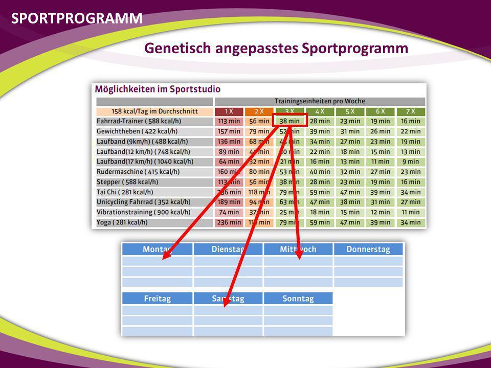 SPORTPROGRAMM Genetisch angepasstes Sportprogramm