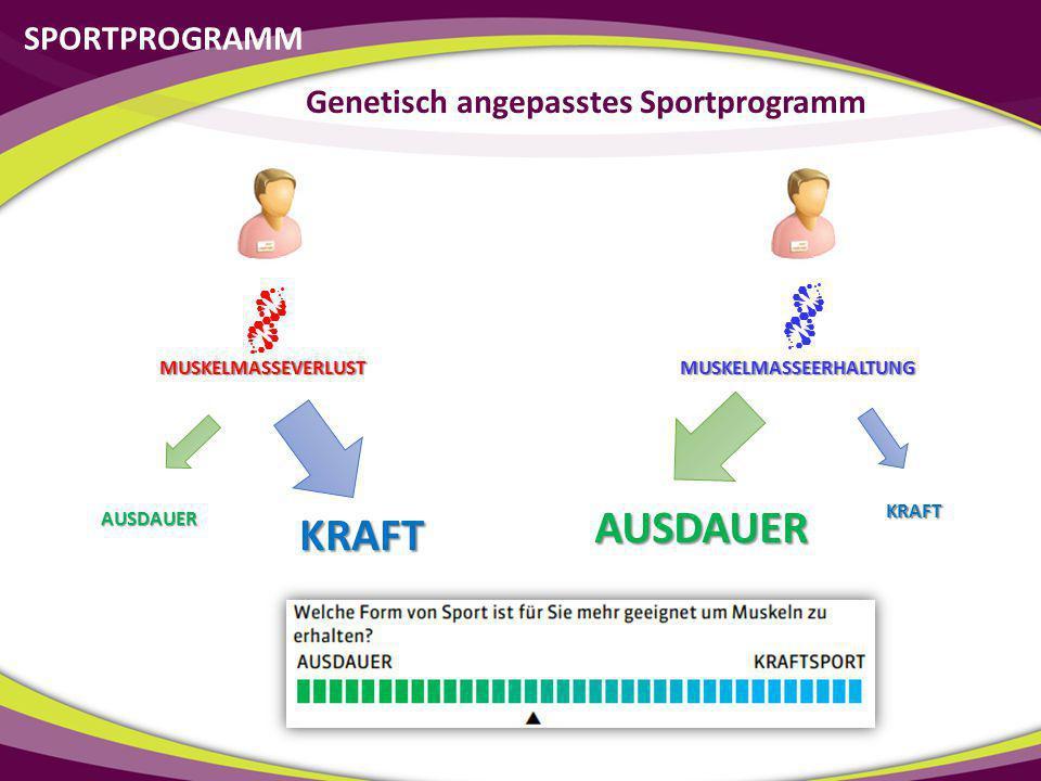SPORTPROGRAMM Genetisch angepasstes Sportprogramm MUSKELMASSEERHALTUNG MUSKELMASSEVERLUST KRAFTAUSDAUER KRAFTAUSDAUER