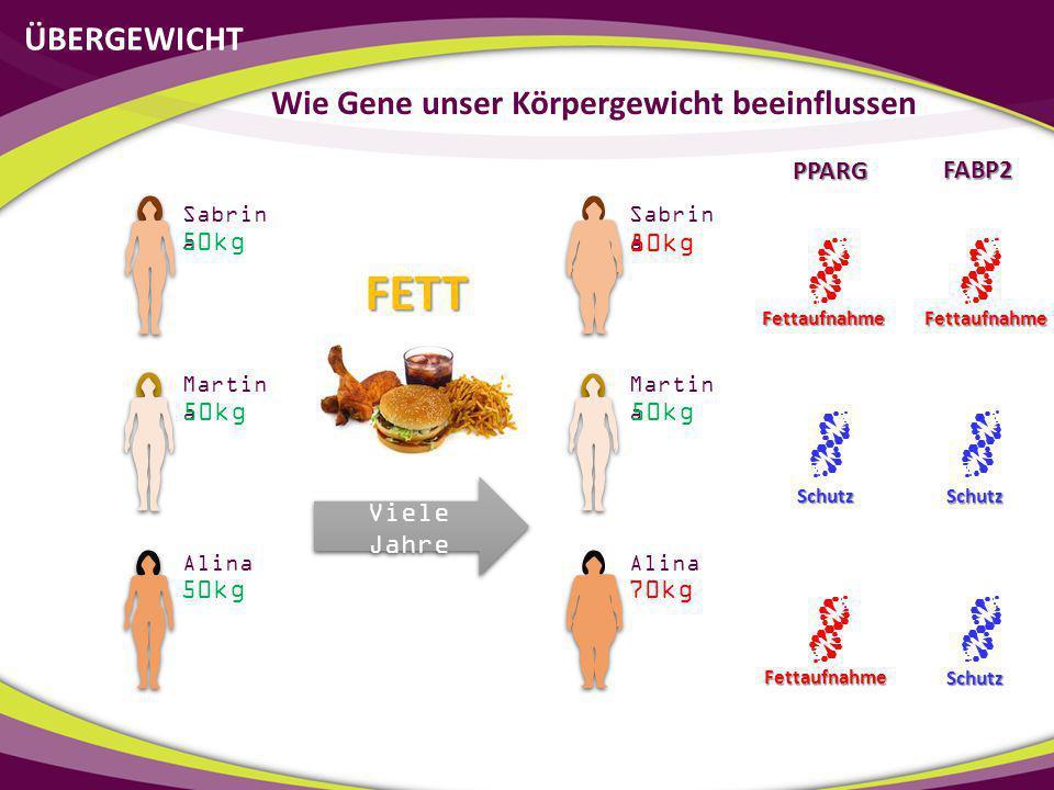 ÜBERGEWICHT Wie Gene unser Körpergewicht beeinflussen Viele Jahre Sabrin a Martin a Alina Sabrin a Martin a Alina 75kg 50kg Kohlenhydrate ADRB2 Kohlenhydrat- Risiko Schutz 75kg Kohlenhydrat- Risiko