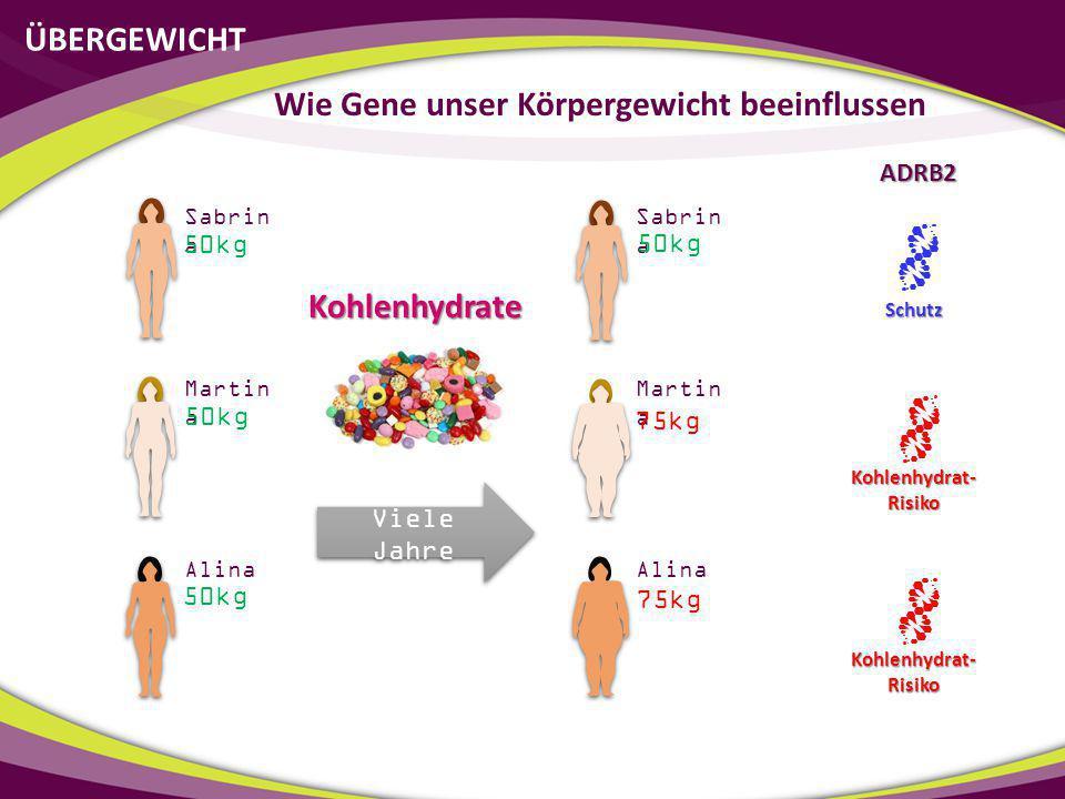 ÜBERGEWICHT Wie Gene unser Körpergewicht beeinflussen Sabrin a Martin a Alina PPARG FABP2 Fettaufnahme Fettaufnahme Fettaufnahme Schutz Schutz Schutz ADRB2 Kohlenhydrat- Risiko Schutz Kohlenhydrat- Verwerter (Fettempfindlich) Fettverwerter (Kohlenhydratempf.