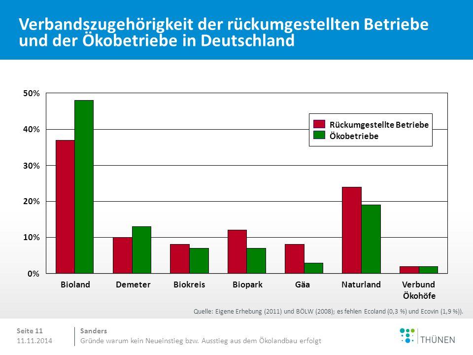 Sanders Gründe warum kein Neueinstieg bzw. Ausstieg aus dem Ökolandbau erfolgt 11.11.2014 Verbandszugehörigkeit der rückumgestellten Betriebe und der
