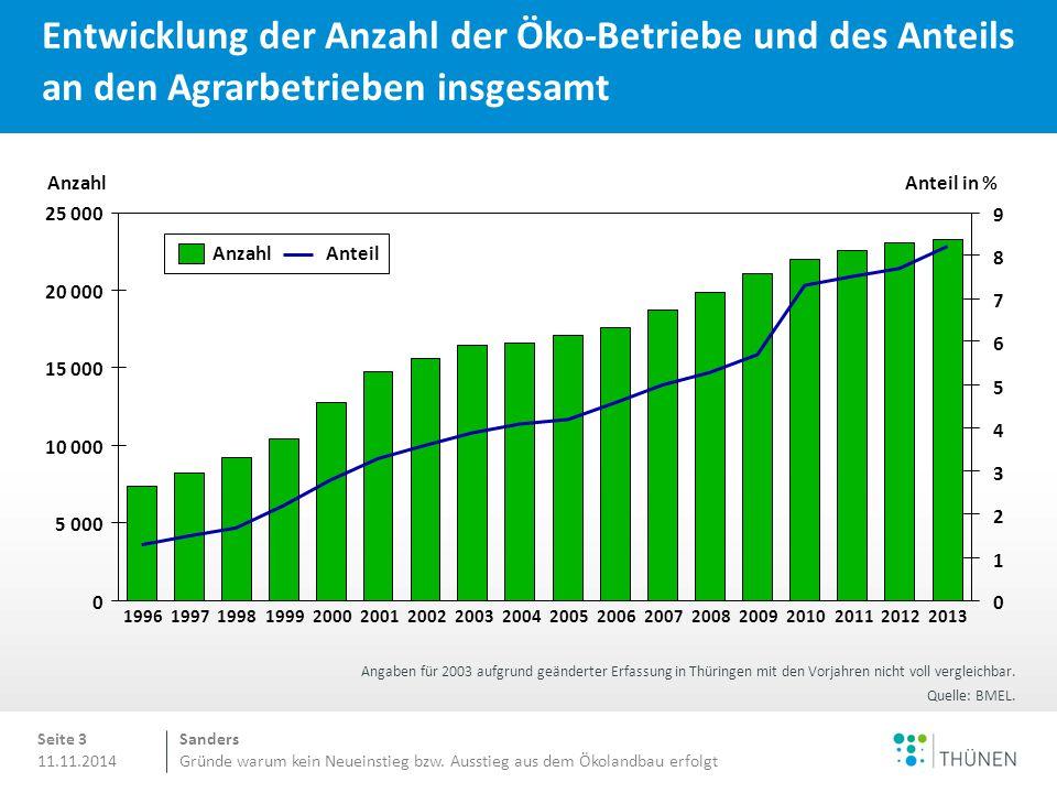 Sanders Gründe warum kein Neueinstieg bzw. Ausstieg aus dem Ökolandbau erfolgt 11.11.2014 Entwicklung der Anzahl der Öko-Betriebe und des Anteils an d